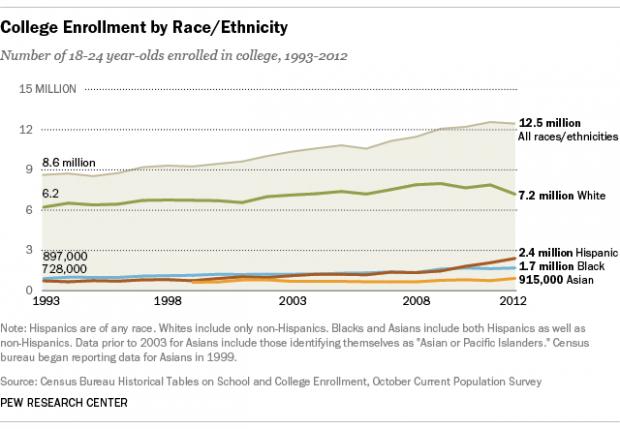 minorites